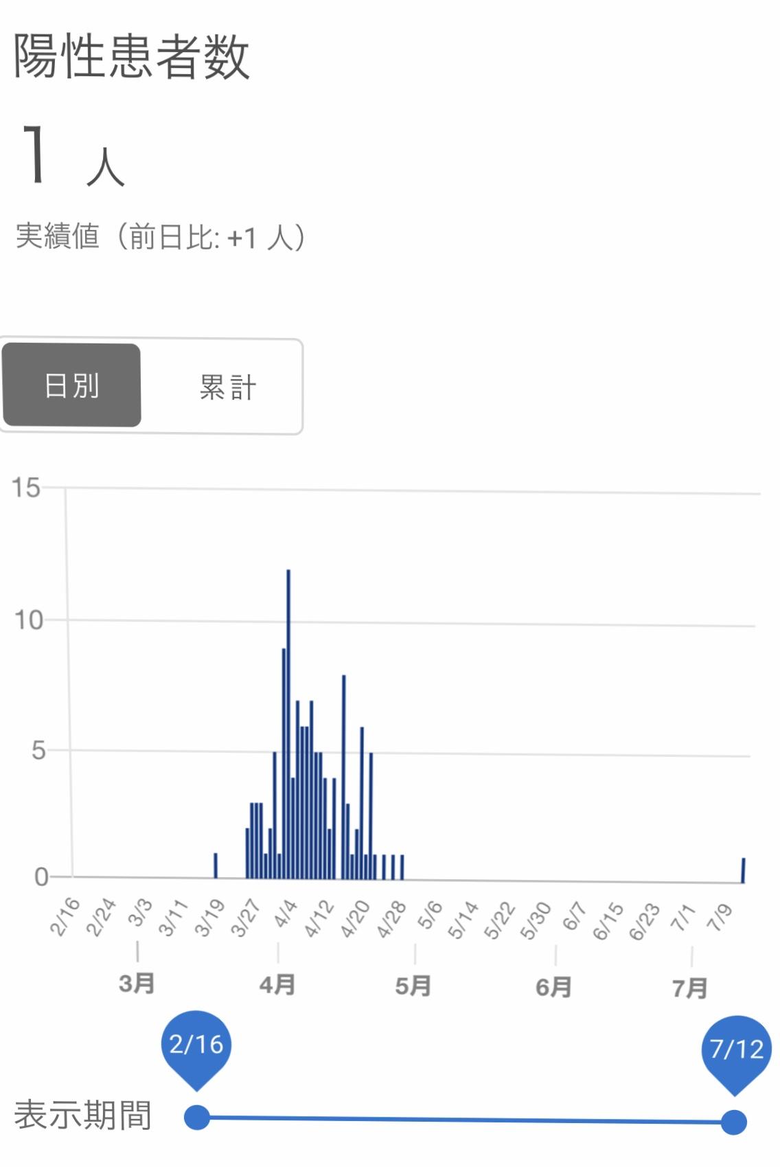コロナ 感染 県 者 速報 福井